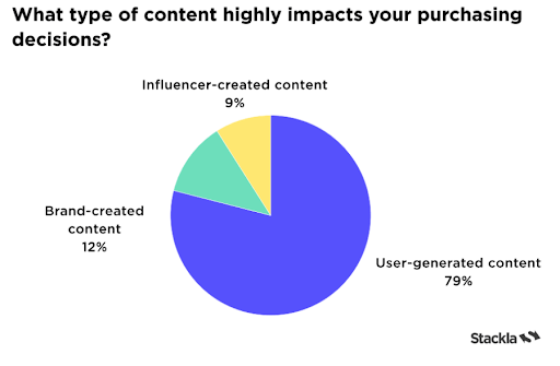 2021-Stackla-Data-Report_Content-Highly-Impacts-Purchasing