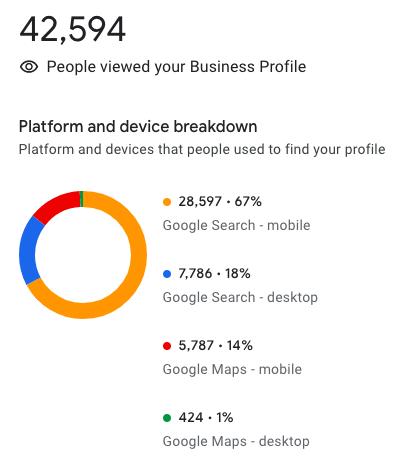 Business Profile Breakdown