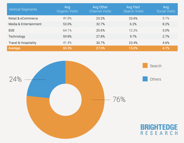 brightedge-share-of-visits-by-channel