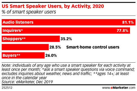 emarketer-smart-speaker-activity