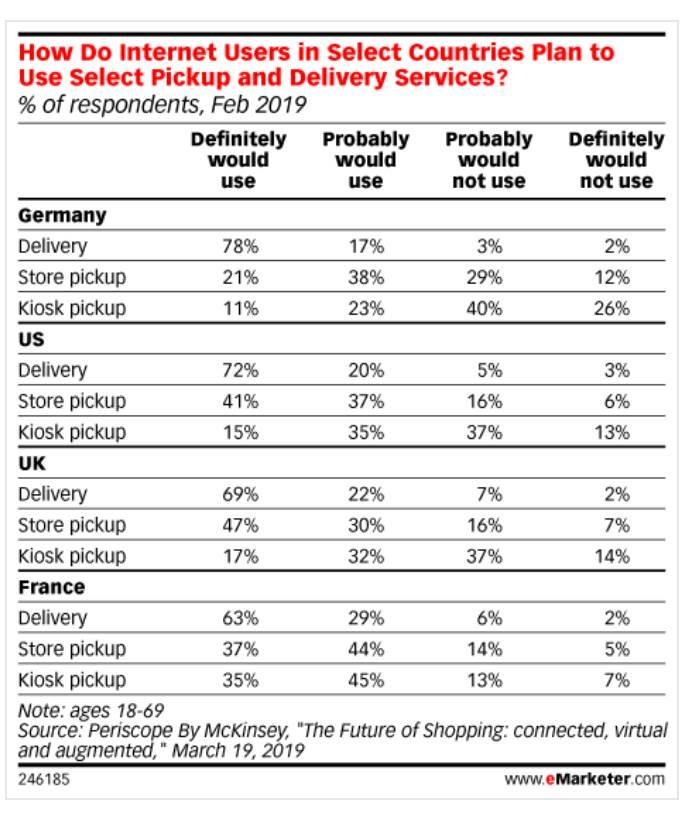 how-do-internet-users-in-select-countries-plan-to-select-pickup-and-delivery-services