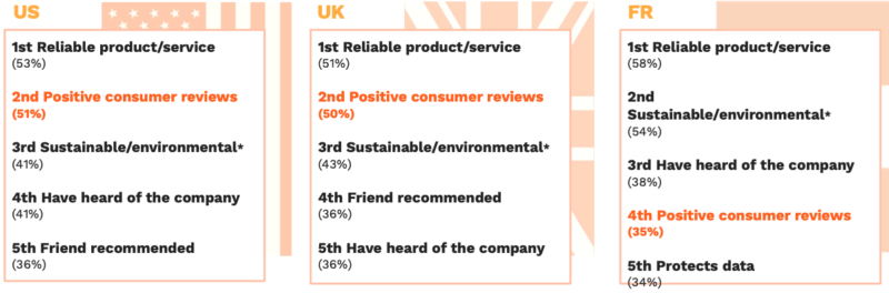 trustpilot-reviews