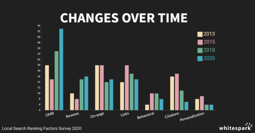 Local-Search-Ranking-Factor-Changes-Over-Time--1024x538