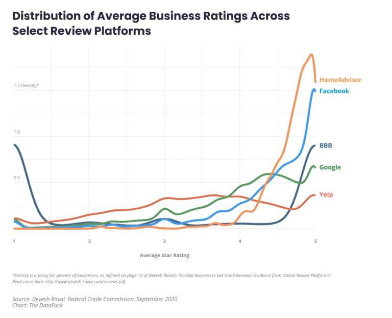 Monday Memo - Distribution of Average Business Ratings