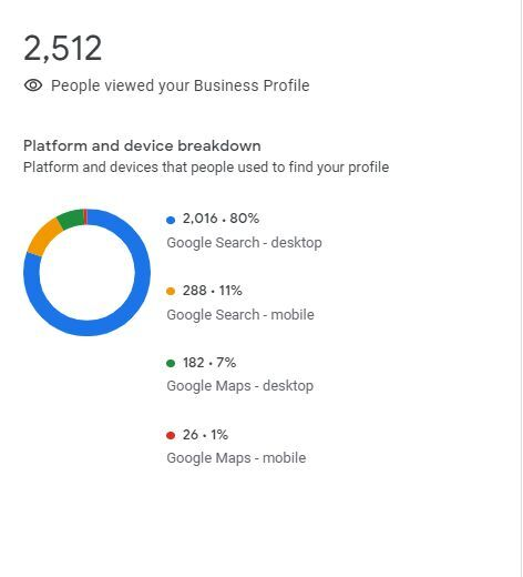 google-my-business-device-type-insights-1611686707