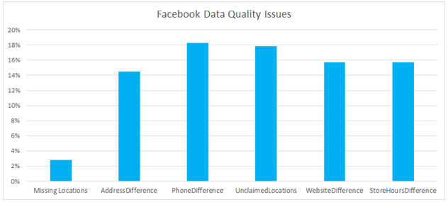 Facebook_Data_Quality_Issues.png