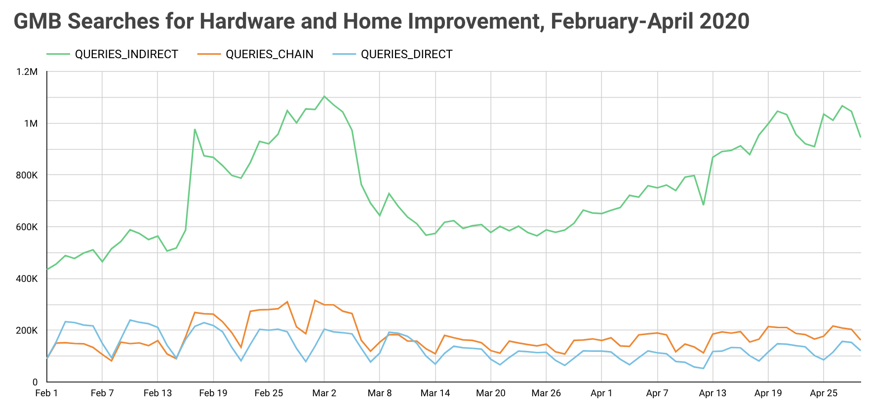Hardware and Home improvement_Searches