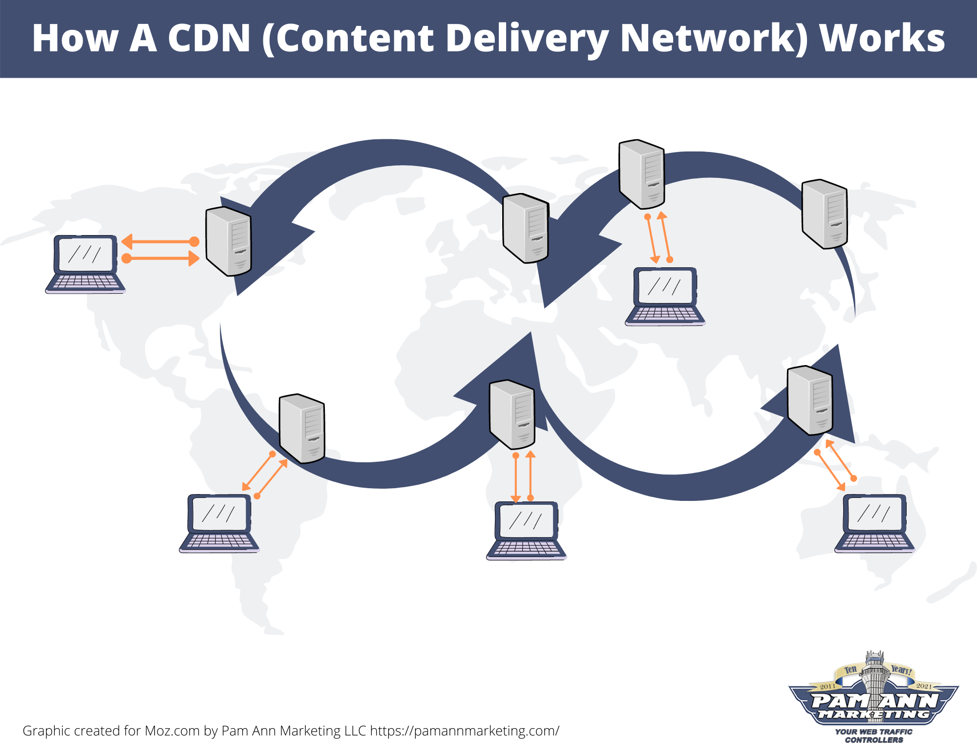 How A CDN (Content Delivery Network) Works