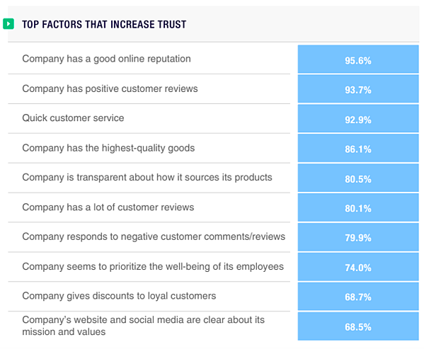 Top Factors that Increase Trust