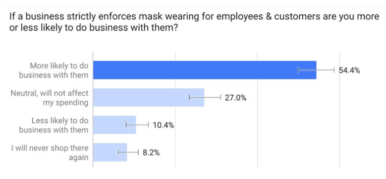GatherUp survey results