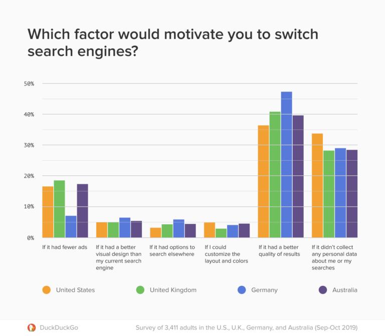 duckduckgo-search-engine-criteria