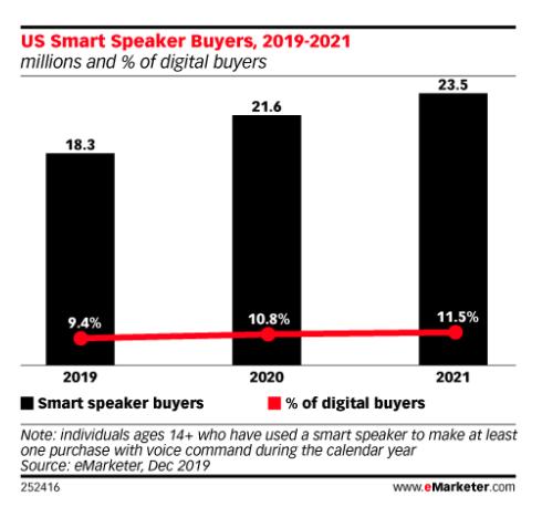 smart-speaker-buyers-vs-smart-speaker-shoppers-5f98d311e42e8