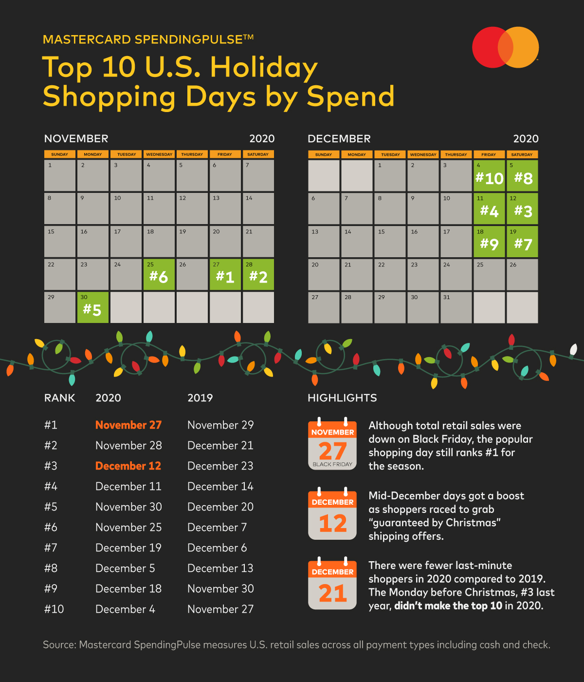 spendingpulse_holiday_graphic_v8
