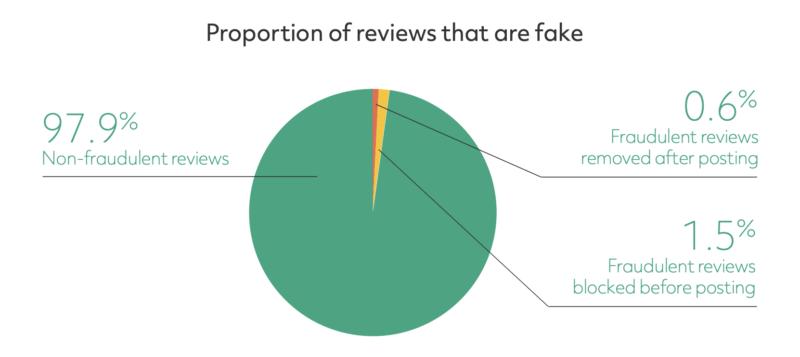 trip-advisor-report