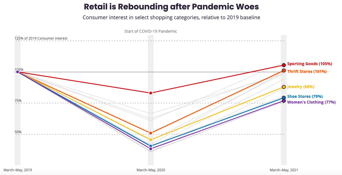 Retail is rebounding