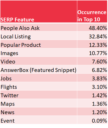 SERP-popularity-table