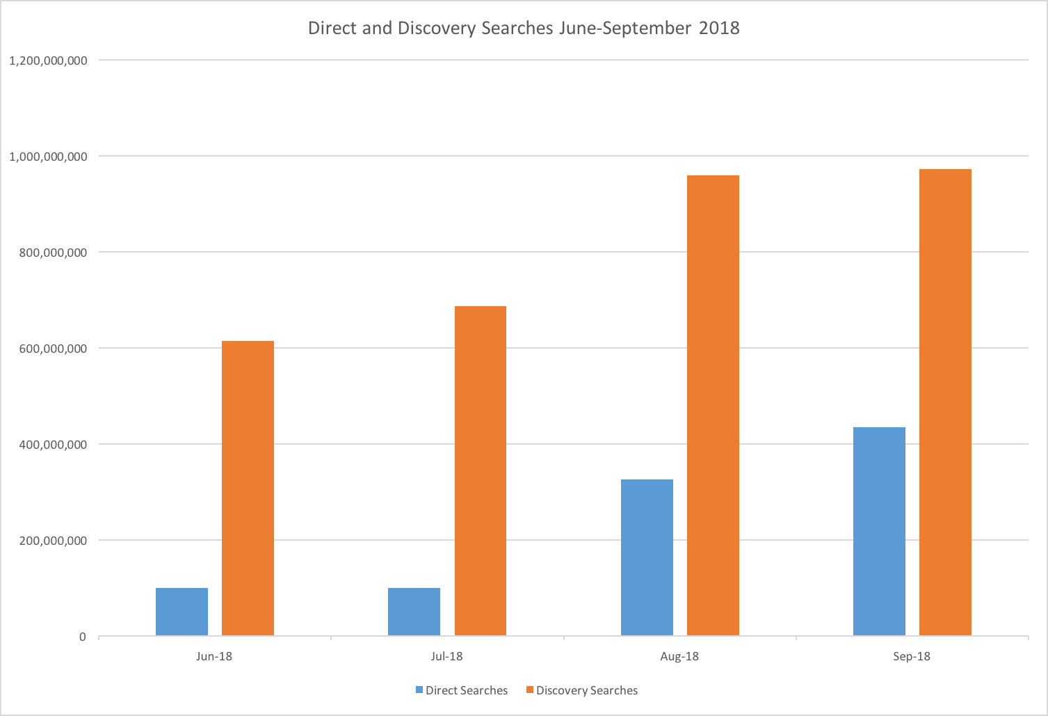 gmb-direct-discovery-searches
