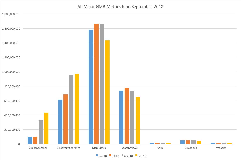 gmb-major-metrics