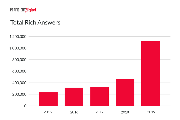 total-rich-answers-in-google-search-2019-study