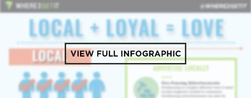 Loyal Local Love Infographic